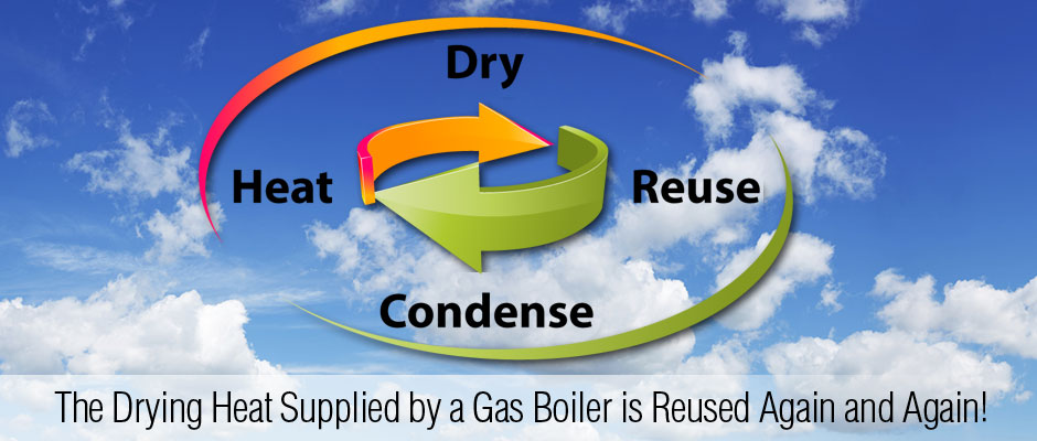 The drying heat supplied by a gas boiler is reused again and again.